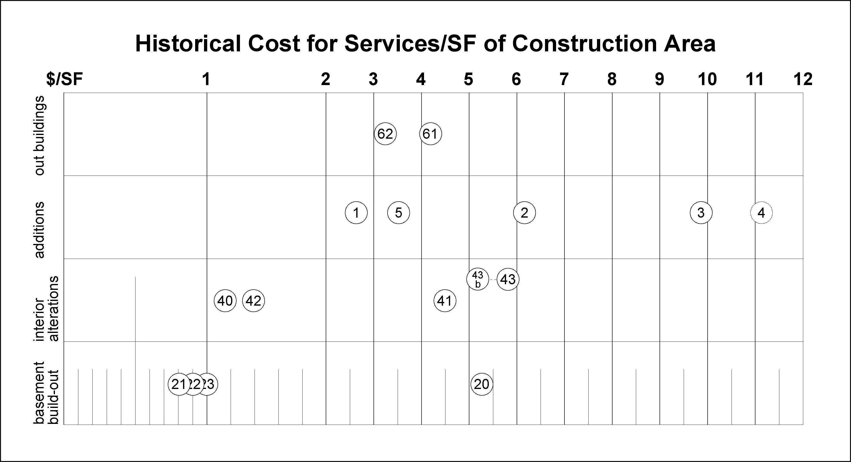 historic cost of services