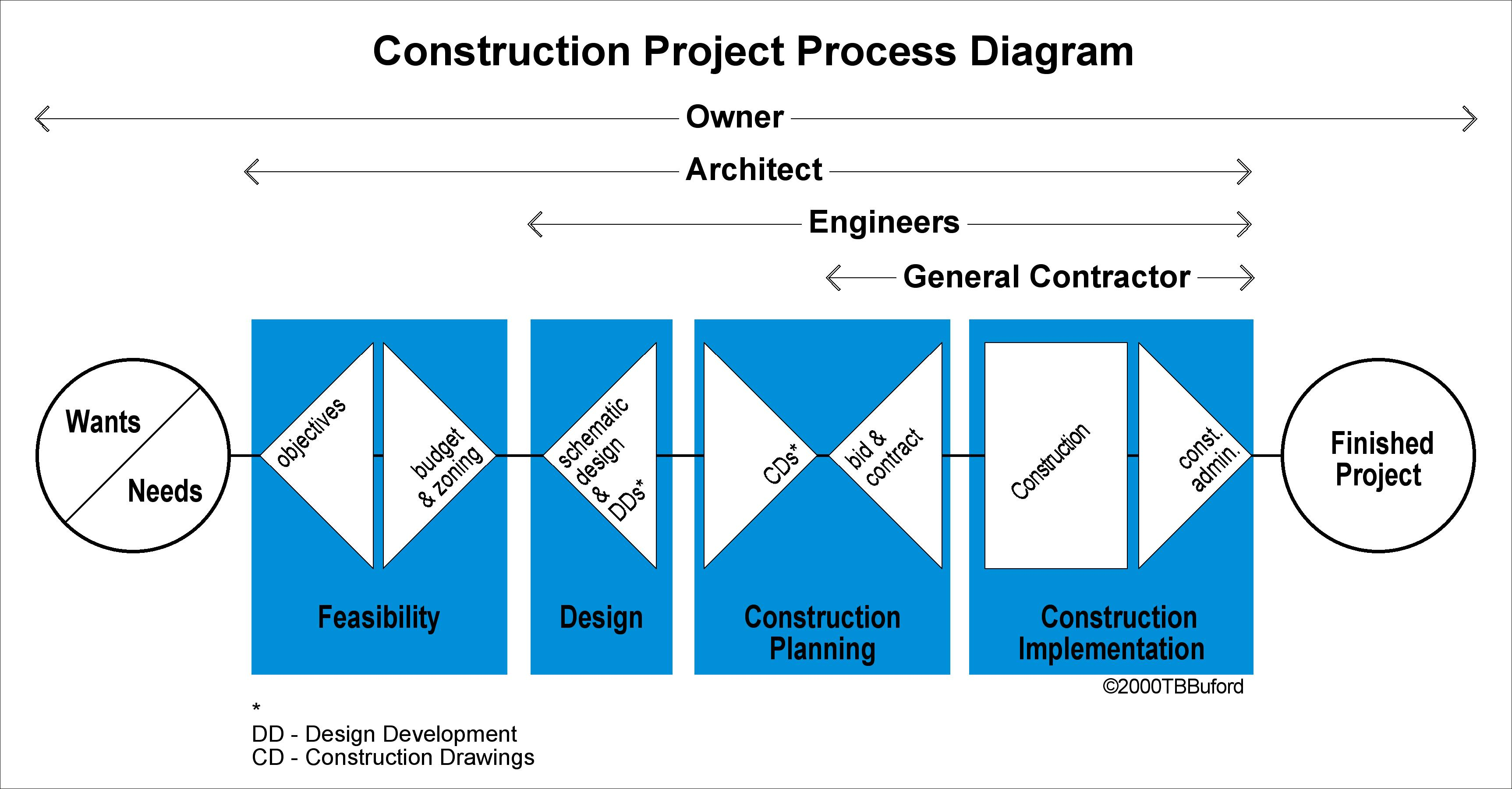 how construction project works